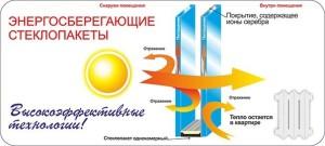 Пластиковые окна Киев акции