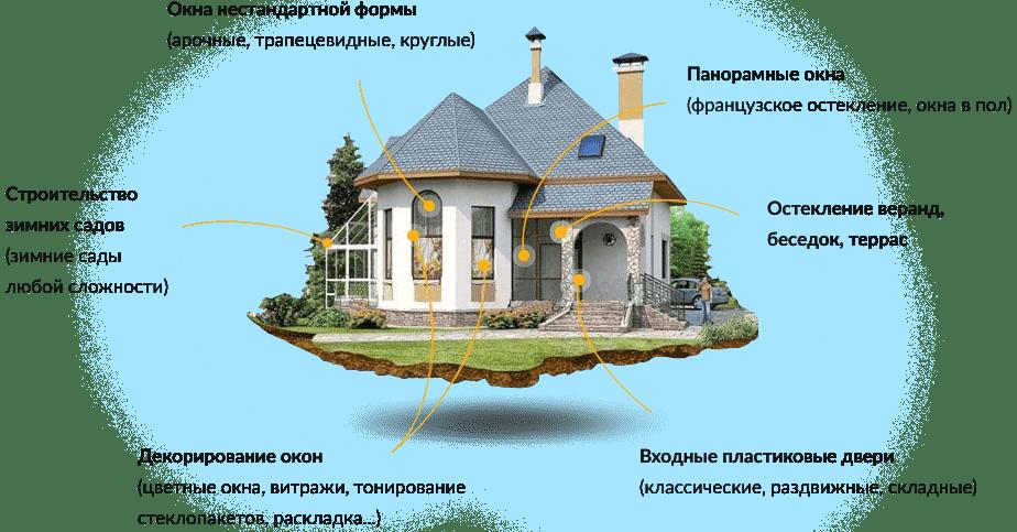 металлопластиковые окна для коттеджа