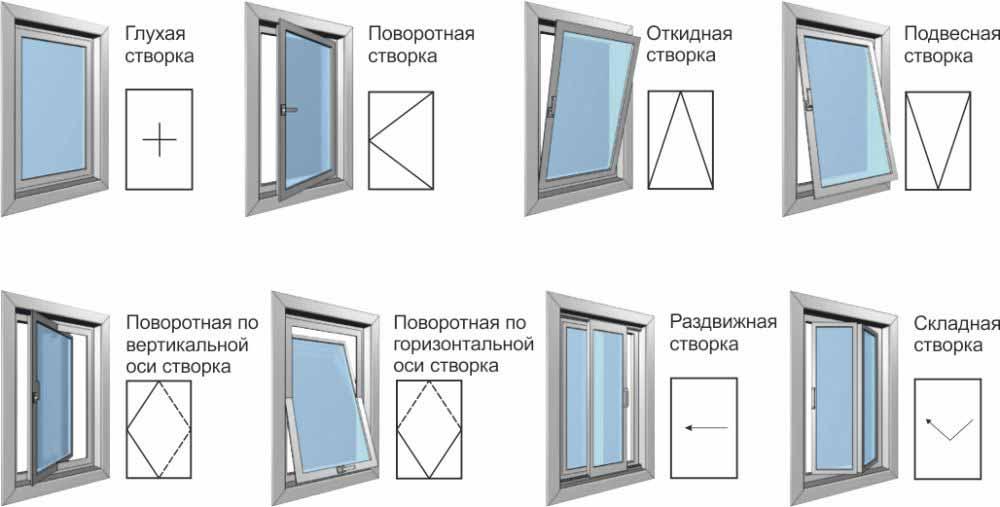виды открывания окна пвх